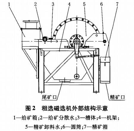 粗选磁选机外部结构